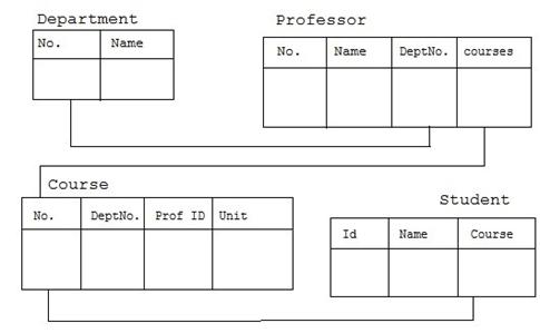 रिलेशनशिप डेटाबेस Relationship Database