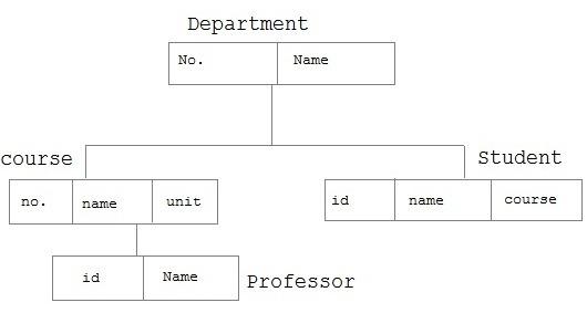 हिएरार्चिकल डेटाबेस Hierarchical Database